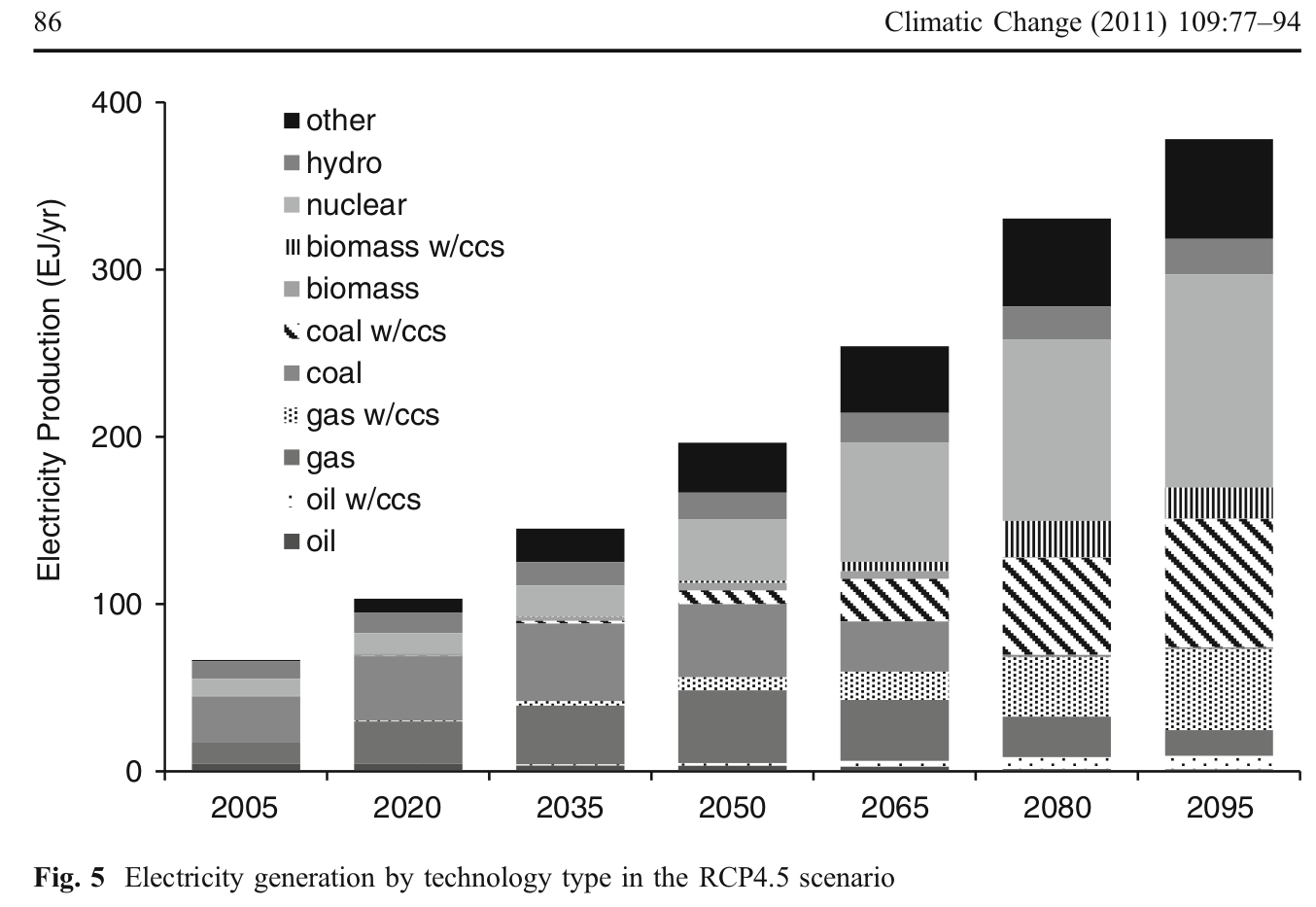Electricity generation by technology type in the RCP4.5 scenario 2005 - 2095