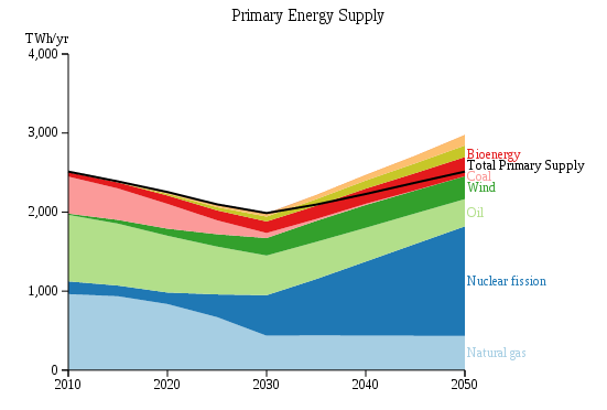 UK Primary Energy Supply to 2050